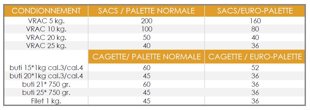 Conditionnement et palettisation des oignons